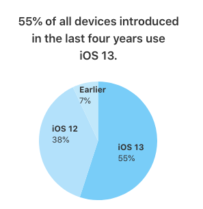 Percent of people using iOS 13
